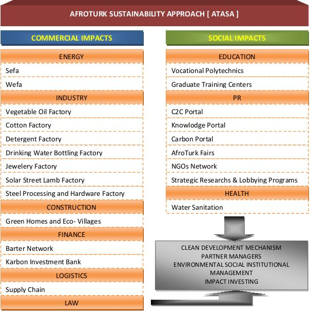 AFROTURK SUSTAINABILITY APPROACH